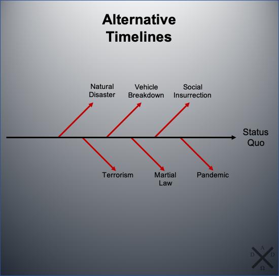 Alternative Timelines for Preparedness